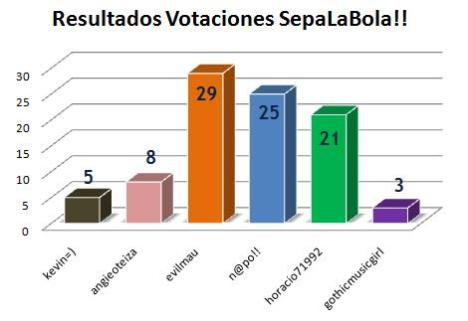 Resultados SepaLaBola!!
